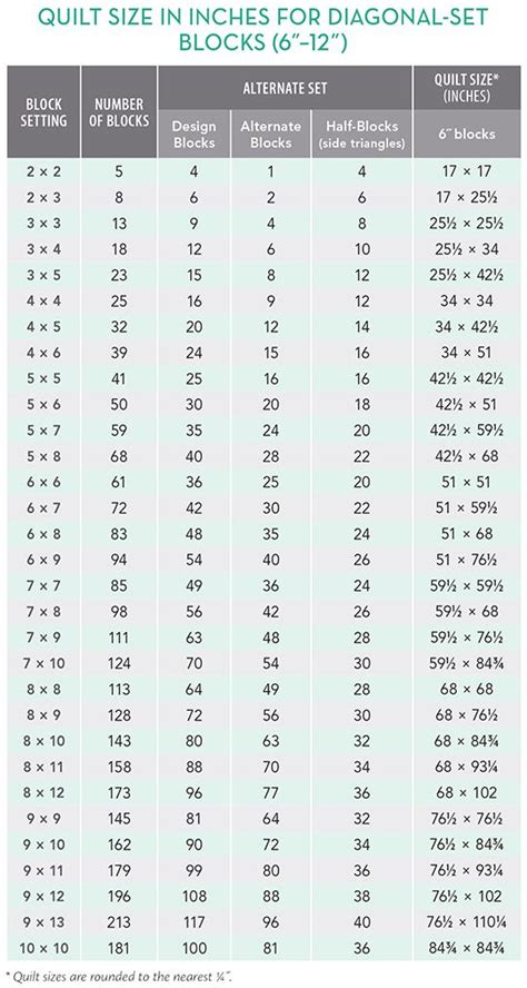 Crib Quilt Sizes Chart by 25 Best Ideas About Quilt Sizes On Quilt Size