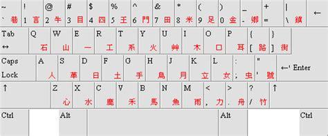 el layout wikipedia file keyboard layout dayi png wikimedia commons
