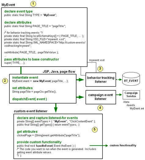 event design framework setting up events and behavior tracking
