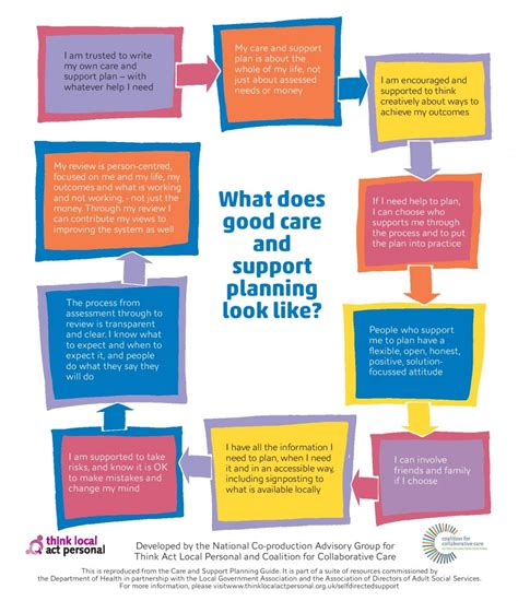 the process of long term care planning person centred thinking long term health conditions cancer