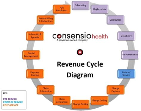revenue cycle diagram urgent care rcm services billing coding
