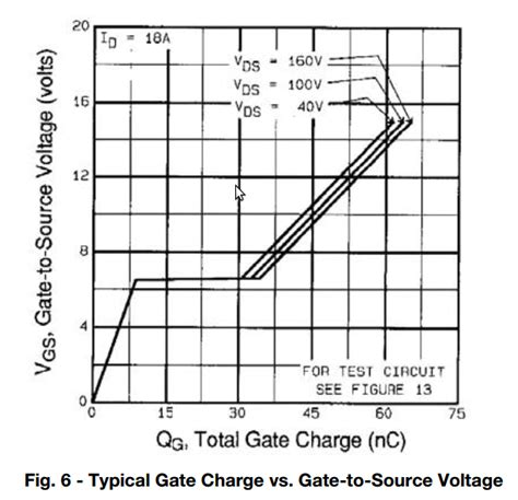 layout editor capacitance spice mosfet input capacitance variation with vgs