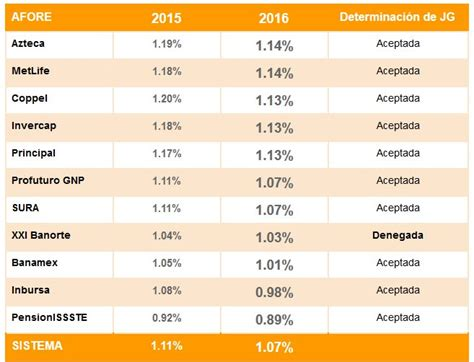 rendimiento de las afores 2016 comisiones de afores en 2016 rankia