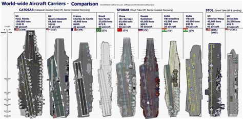 Mba Class Size Comparison by Aircraft Carrier Size Configuration Comparison How Many