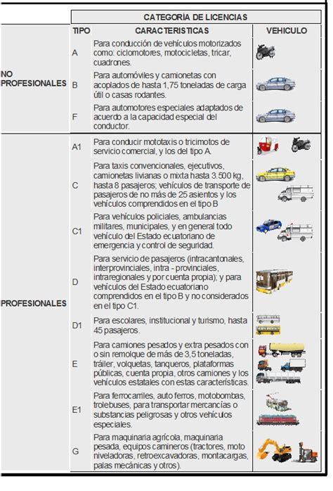 www simulador licencia tipo b tipos de licencias para conducir en el ecuador c 225 mara de