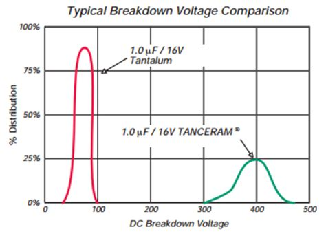 capacitor dielectric breakdown voltage breakdown voltage for capacitor 28 images patent ep0187595a2 protective coating for