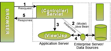 mvc architecture in java with diagram understanding mvc design pattern