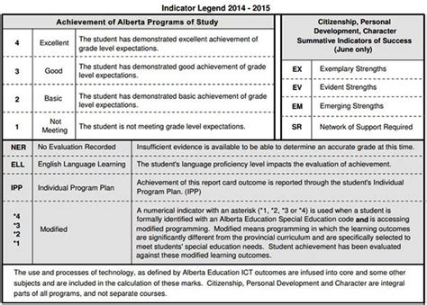 special education report card templates frequently asked questions assessment reporting cbe