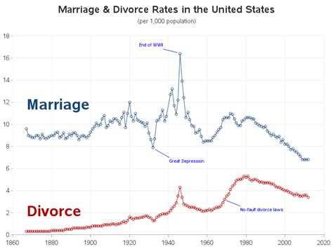 marriage and divorce rates graph marriage and divorce in the us what do the numbers say