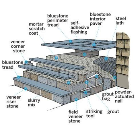 how to put my house on section 8 25 best ideas about front steps stone on pinterest