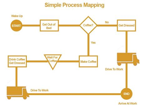 process mapping hahn houle chartered accountants in edmonton