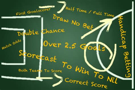 How To Win Money Betting On Football - profitable betting in football football math and money the fools bookie