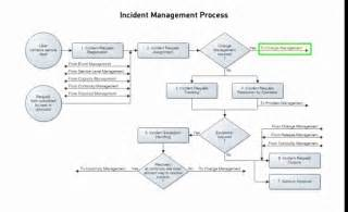 bmc remedy itsm incident management process flow tune pk