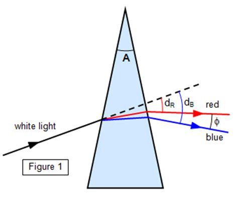 mirrors prisms and lenses a text book of geometrical optics classic reprint books schoolphysics welcome