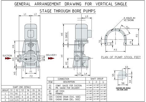vertical c section vs horizontal compact split case pumps series csc