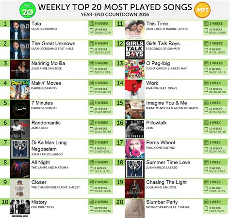 Top Songs Played For The by Geronimo Discussions News Page 163 Showbiz
