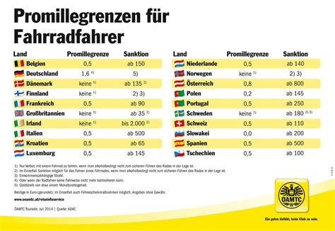 Promillegrenze Auto Deutschland by Alkoholisiertes Radfahren Im Urlaub Kann Teuer Werden