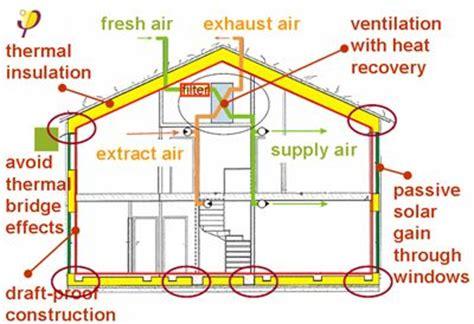 passive solar home design concepts passive house design concept silicon valley zero energy