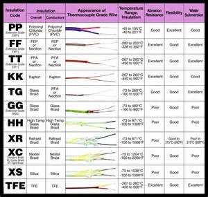 thermocouple wire colors thermocouple wire colors thermocouple wiring diagram