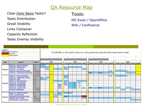 20 project improvement plan template lean project