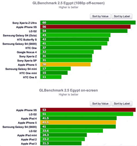 bench mark tests iphone 5s speed test vs iphone 5 twice as fast