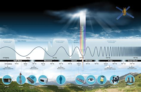 what is light in science visible light science mission directorate