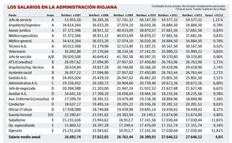 tabla de sueldos de funcionarios el salario de funcionarios y pol 237 ticos enfrenta a la csif