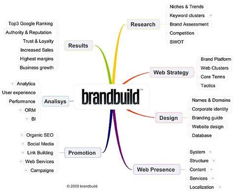 4983 Best Branding Tips Business - 709 best brandergy images on advertising info