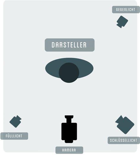 3 Punkt Beleuchtung by Basiswissen Screen It