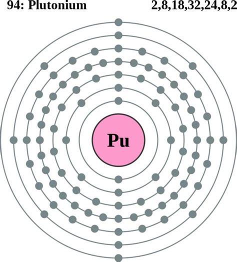 sources plutonium