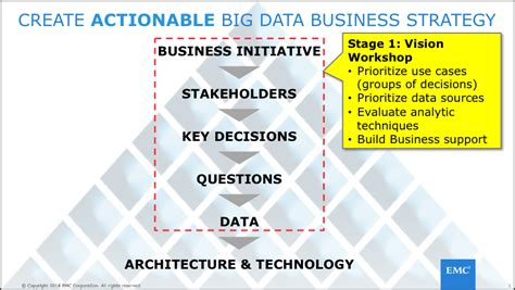 Big Data Mba Book by Big Data Journey Earning The Trust Of The Business