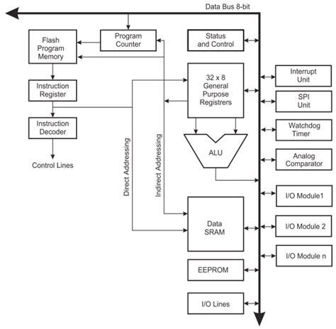 atmega32 block diagram atmega32 architecture