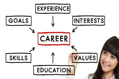 career test career test 15 helpfull questions you will probably get