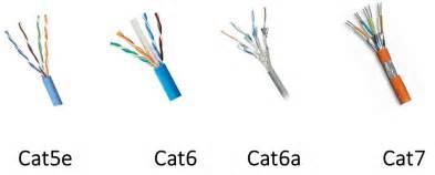 cat5e vs cat6 vs cat6e vs cat6a vs cat7 for structured