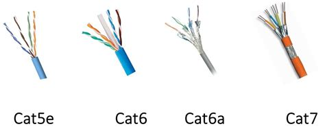 cat5e vs cat6 vs cat6e vs cat6a vs cat7 for structured