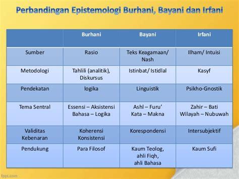 Diskursus Metodologi epistemoogi keilmuan islam