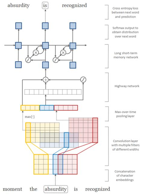 Tensorflow Models