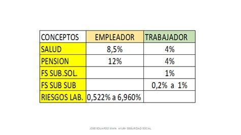 porcentaje de aportes a la seguridad social en colombia ao 2016 la seguridad social en colombia deducciones en seguridad