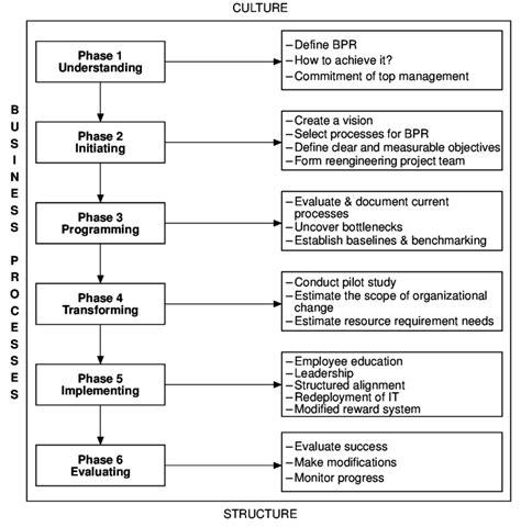 Practical Framework On Bpr Download Scientific Diagram Business Process Reengineering Template