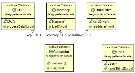 pattern exles in java java design pattern facade
