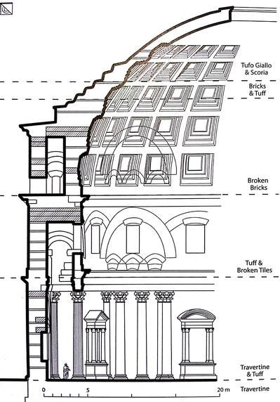 Pantheon Floor Plan by Engineeringrome Evolution Of The Roman Dome