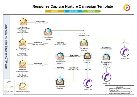 Free Marketing Automation Nurture Caign Template Give A New Face Lead Nurturing Plan Template