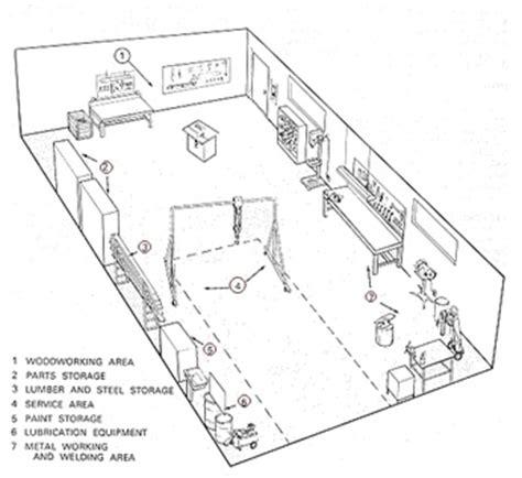 fabrication workshop layout ideas office