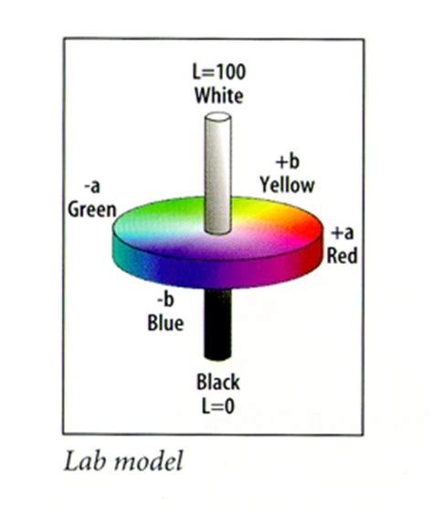 color lab cie chromaticity diagram