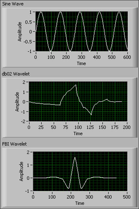 Waveletsignal Processing5 introduction to wavelet signal processing advanced signal processing toolkit labview 2010