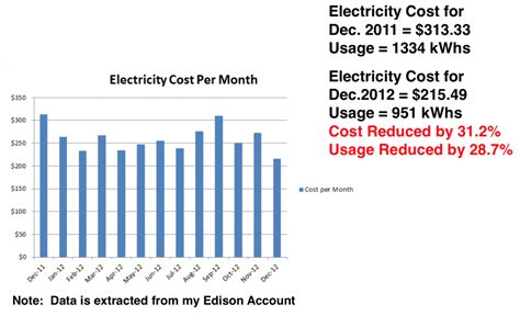 average electricity bill per month how to reduce your electricity bill using lean six sigma