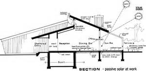 Craftsman Style Ranch House Plans plan w7040h passive solar supersaver e architectural design
