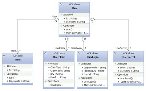 asp net diagram forms authentication using asp net identity vs 2013 preview