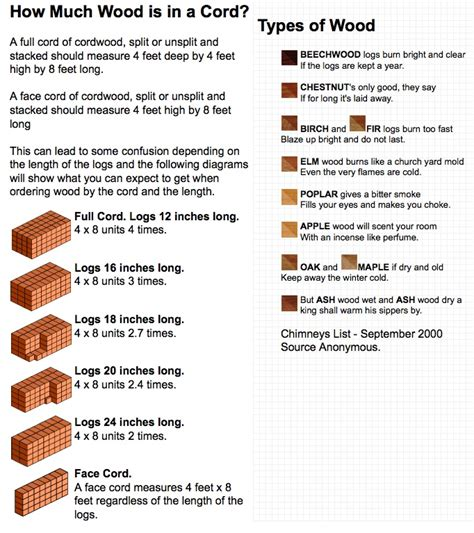 firewood info how much wood is in a cord what types of