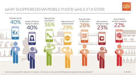 uno mobile market sempre pi 249 acquisti in store effettuati grazie agli smartphone